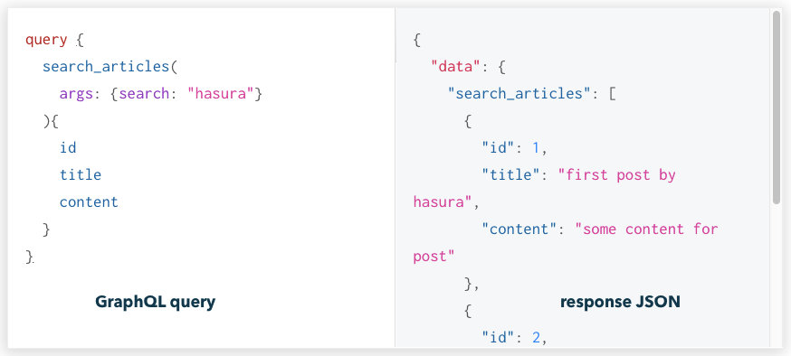 Using Custom SQL functions for queries with Postgres and GraphQL