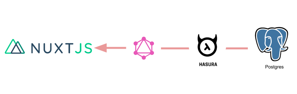 Create Nuxt js Universal Apps using GraphQL on Postgres