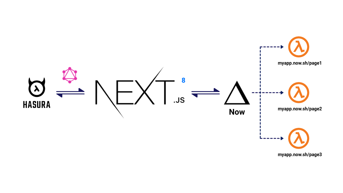 Build and Deploy Serverless Apps with Next.js 8 and Zeit Now