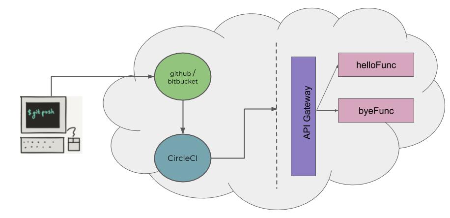 Git Push to Deploy Lambdas using CircleCI