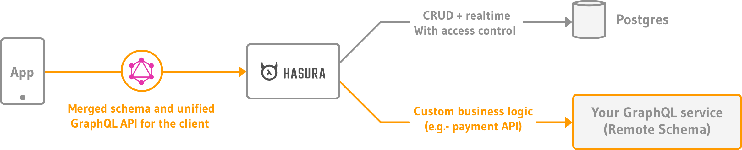 Create a Remote Schema to wrap a REST API with Hasura
