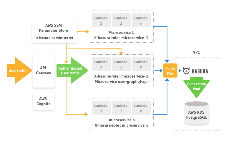 Exploring Hasura as a data access layer in serverless architecture