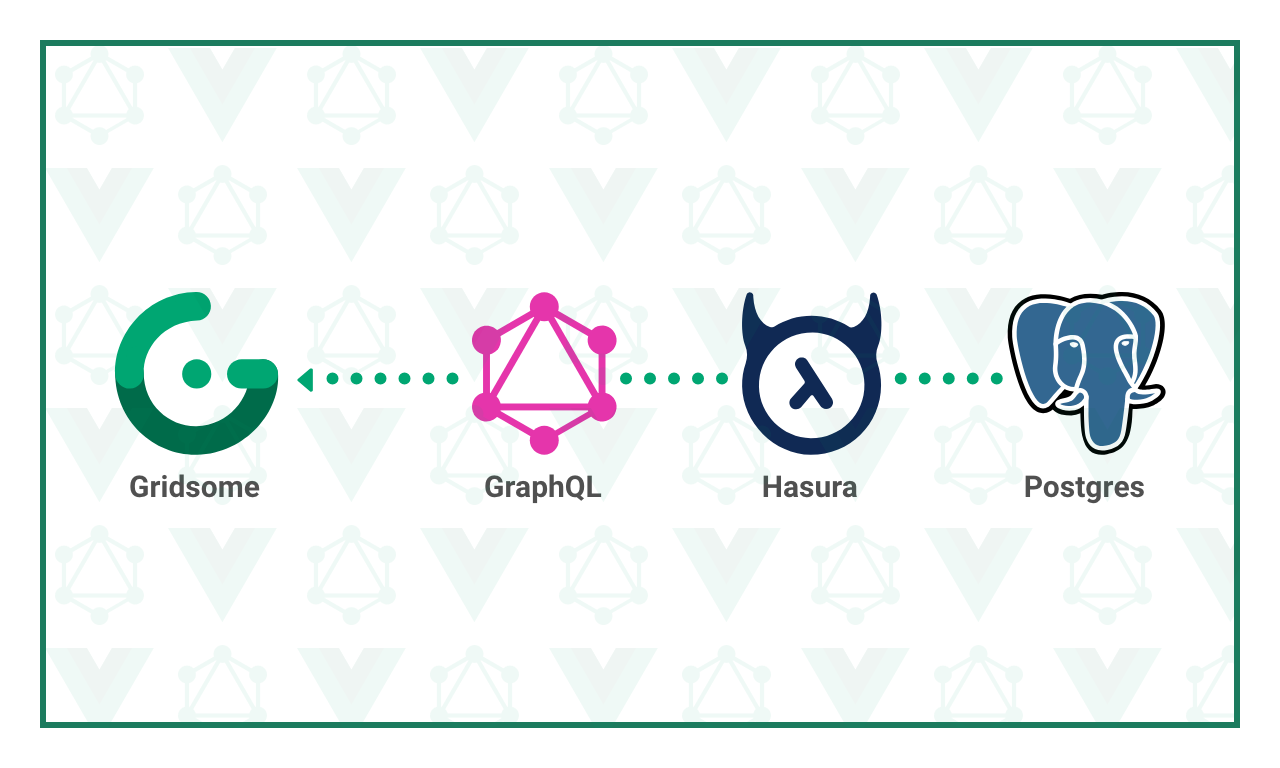 Build and Deploy Vue.js Static Sites using Gridsome and GraphQL