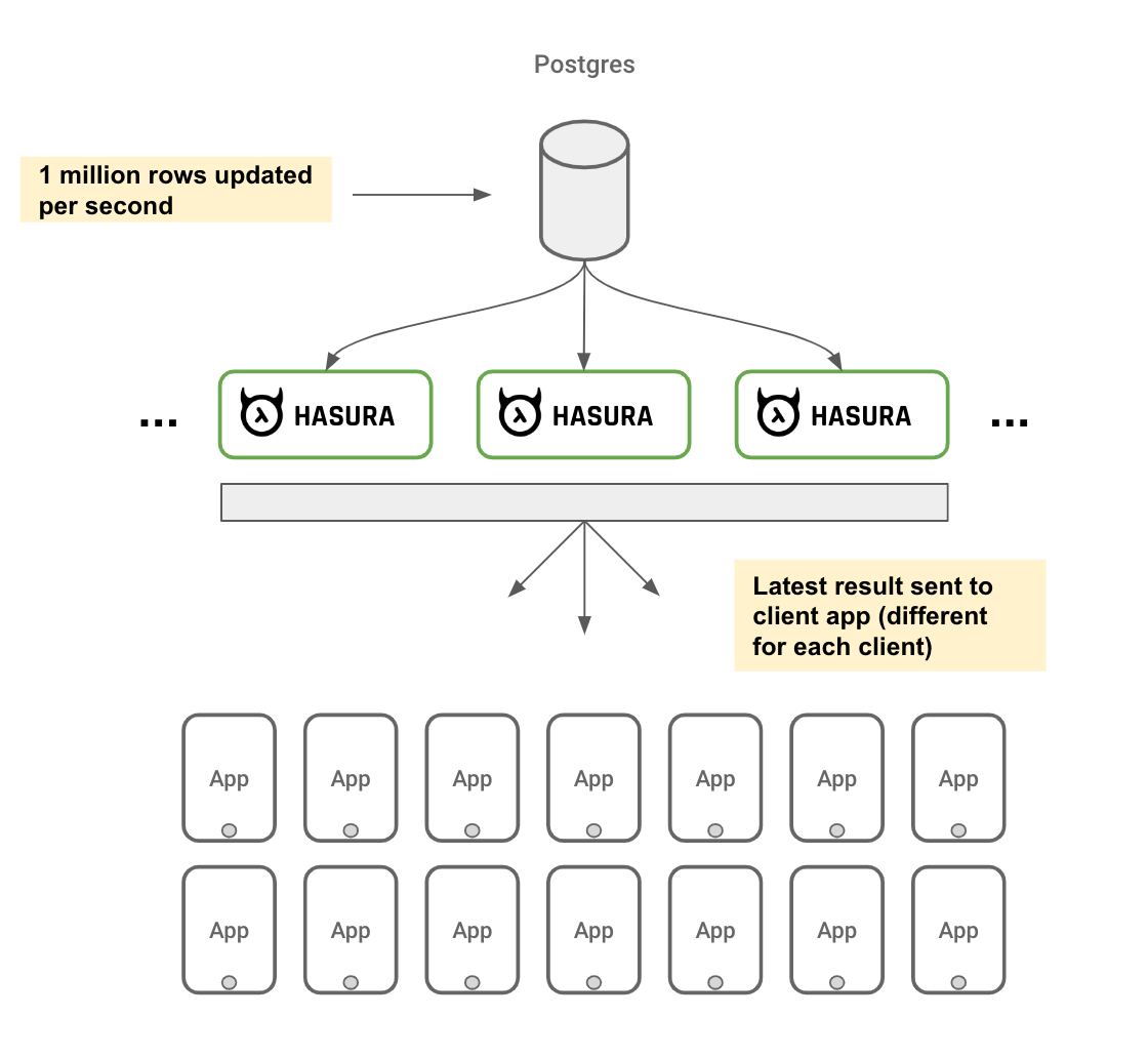 How Hasura scales to 1 million active GraphQL subscriptions (live queries)