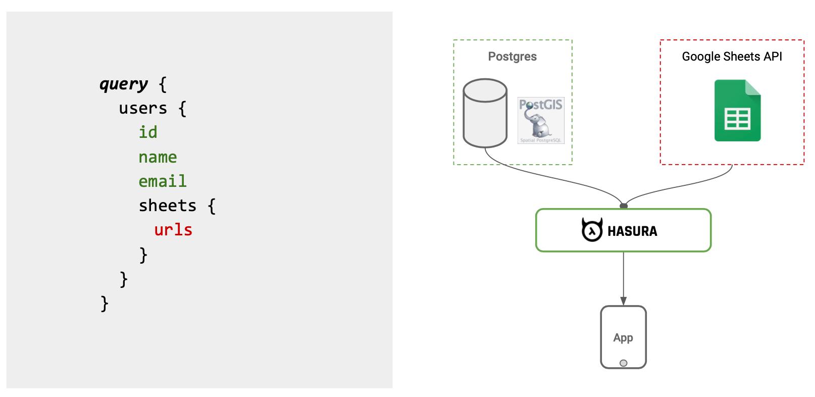 Join data from Google Sheets API and Postgres using Hasura