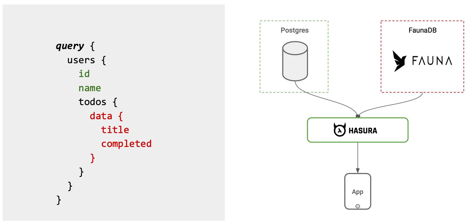 Joining Postgres Data with FaunaDB Serverless using Hasura Remote Joins