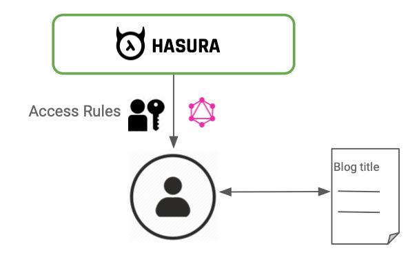 Exploring Hasura as a Headless CMS