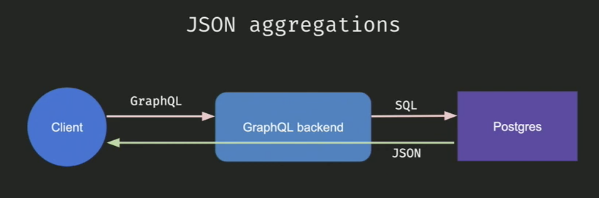 JSON aggregations PostgreSQL