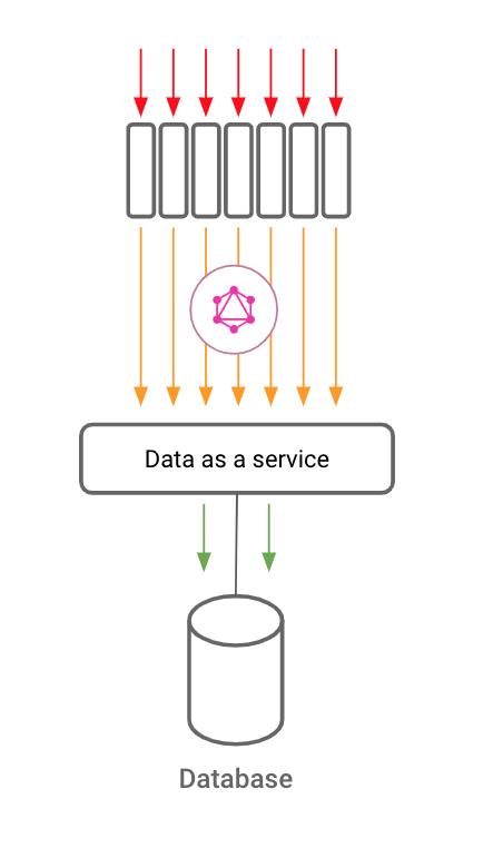 GraphQL data-as-a-service