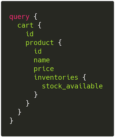 GraphQL query for fetching cart items