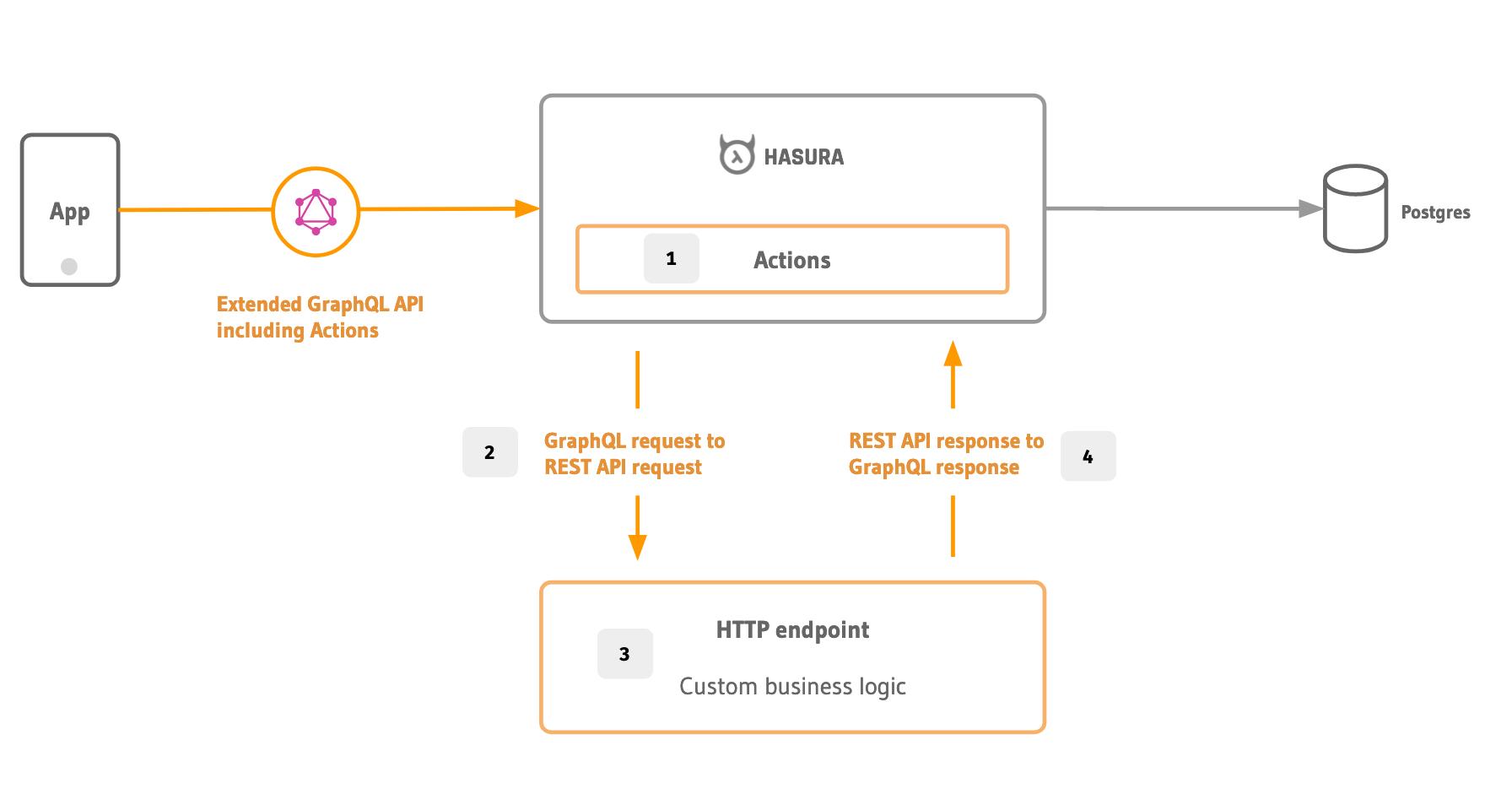 Introducing Actions: Add custom business logic to Hasura