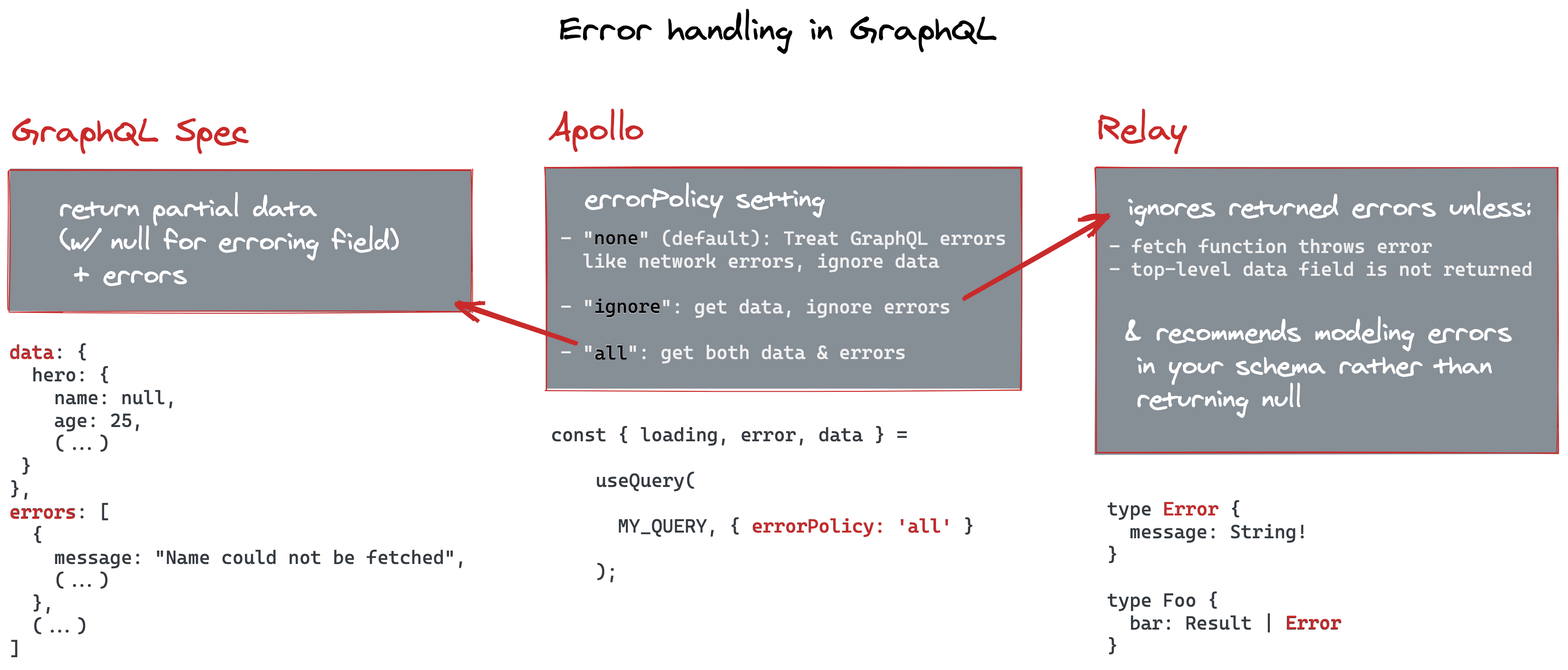 Error handling: GraphQL spec vs Apollo vs Relay