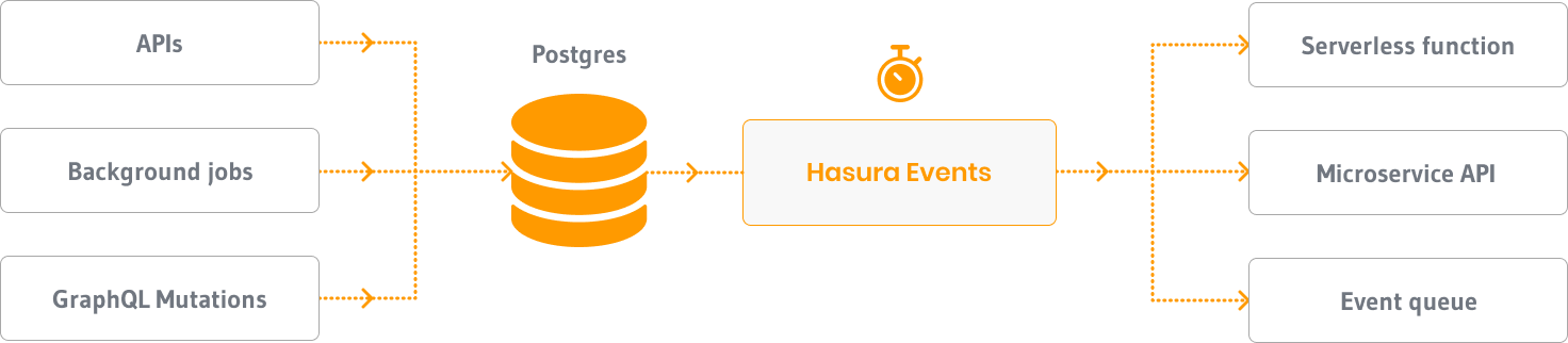 Announcing Hasura GraphQL v1.3 - Data Federation, Relay, Scheduled Triggers and more