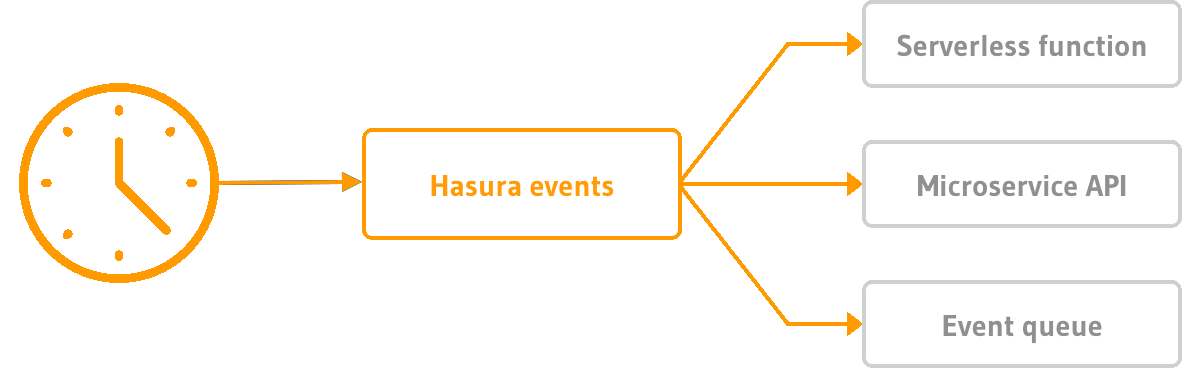 Building a Calendar Scheduling App Backend with Hasura Scheduled Triggers
