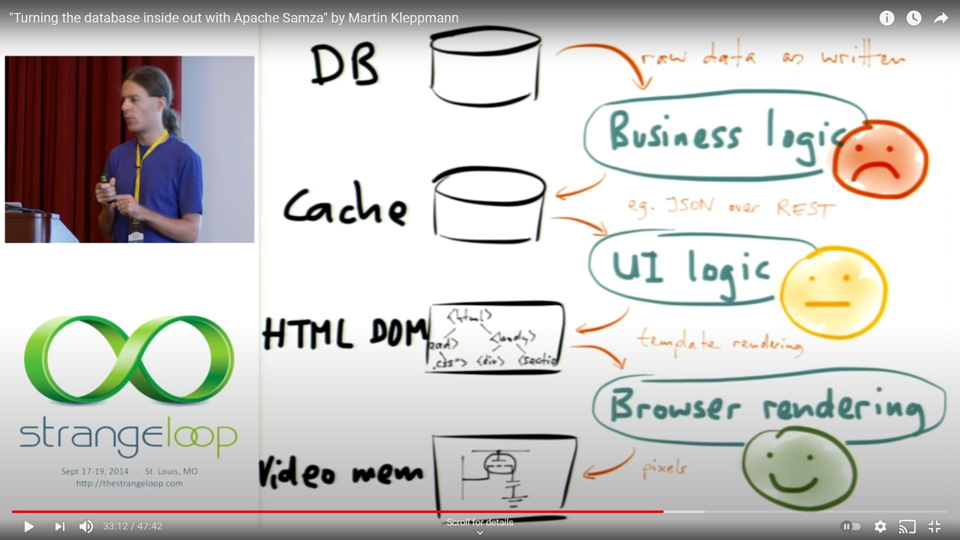 """""""Turning the database inside out with Apache Samza"""" by Martin Kleppmann"""