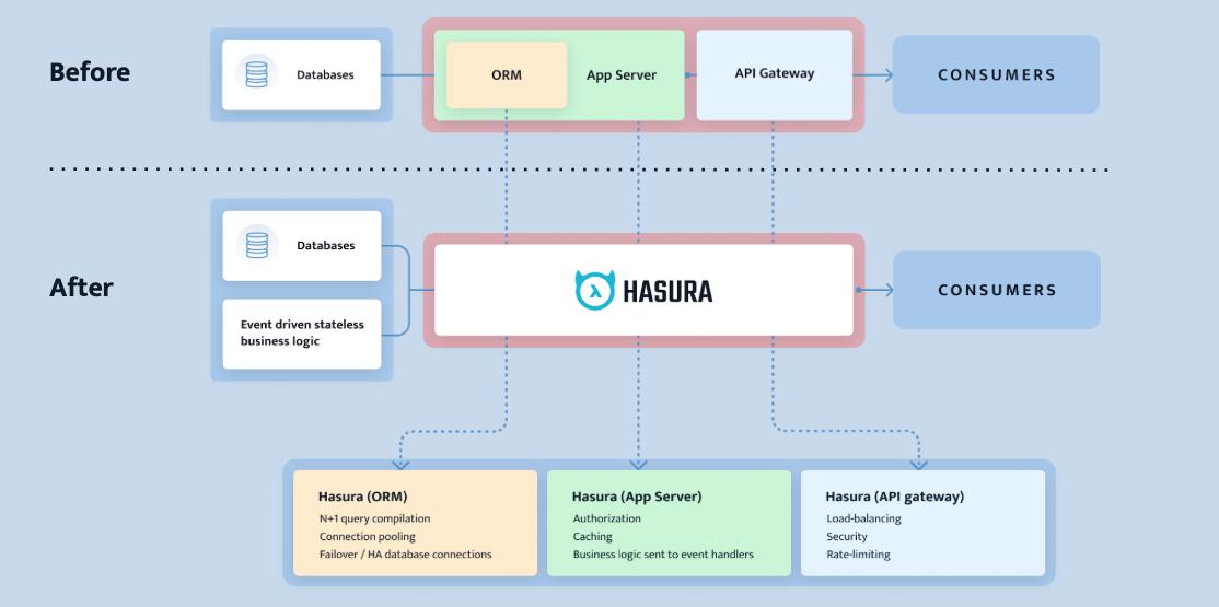 hasura-architecture-diagram