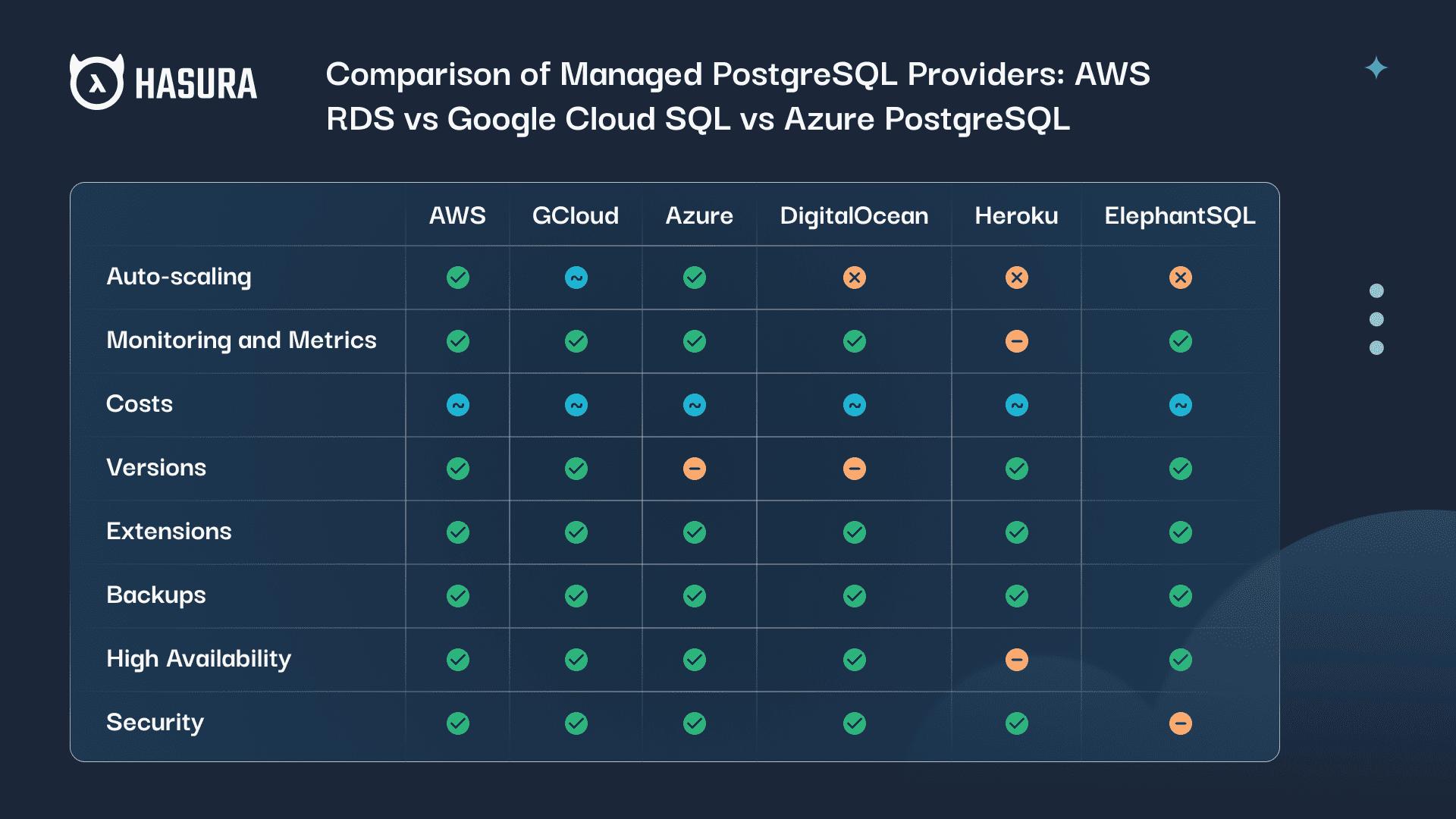 Comparison of Managed PostgreSQL Providers: AWS RDS vs Google Cloud SQL vs Azure PostgreSQL