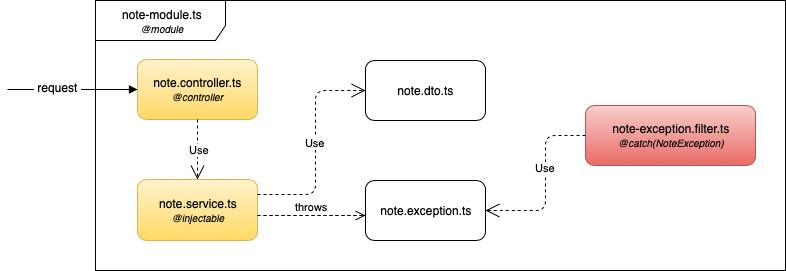 nest-single-module