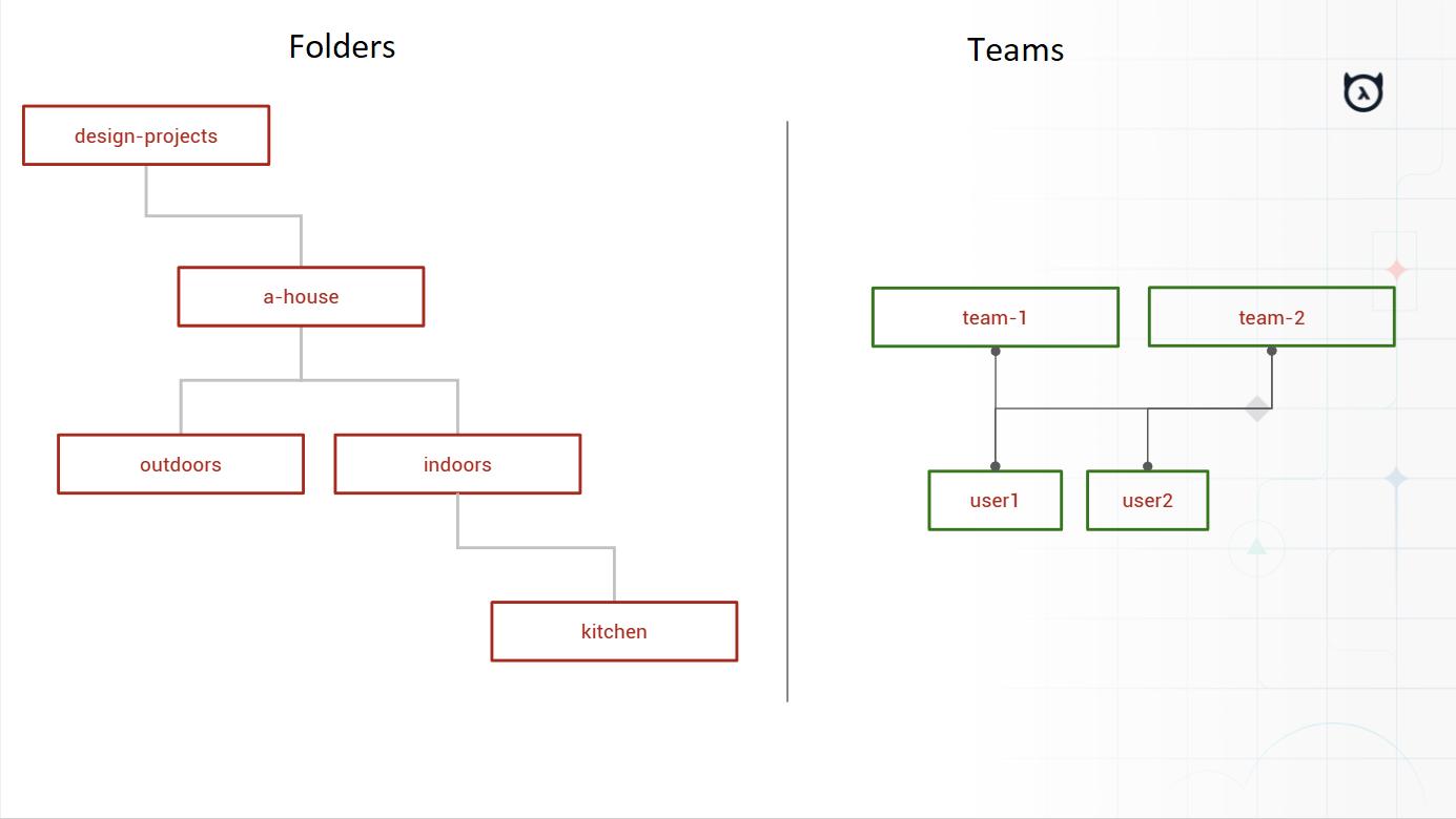 google-drive-clone-hierarchy-vis1