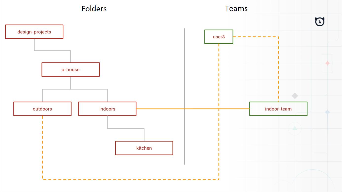 google-drive-clone-hierarchy-vis2