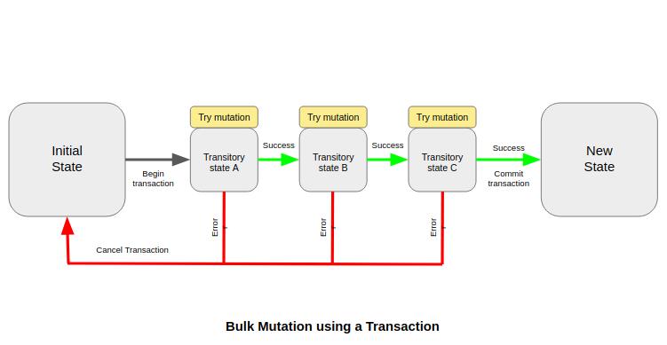 Bulk update and delete mutations in GraphQL