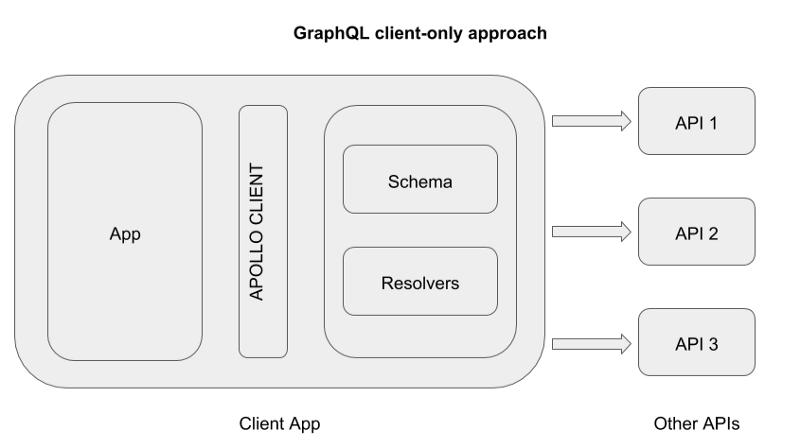 Client-side GraphQL schema resolving and schema-stitching