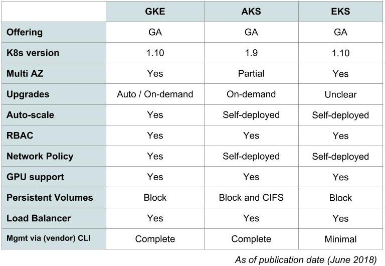 GKE vs AKS vs EKS