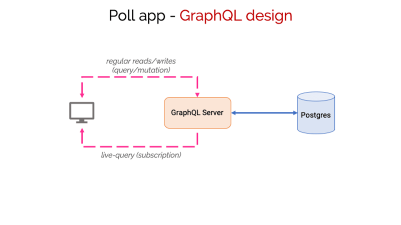 How To Build A Real-Time App With GraphQL Subscriptions On Postgres
