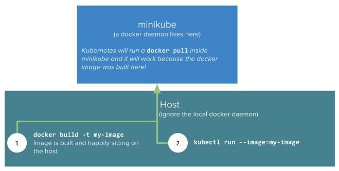"Using minikube as a ""docker-machine"" to avoid sharing a local-registry"