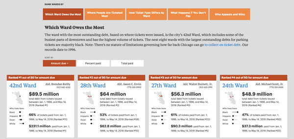 How ProPublica Illinois built The Ticket Trap