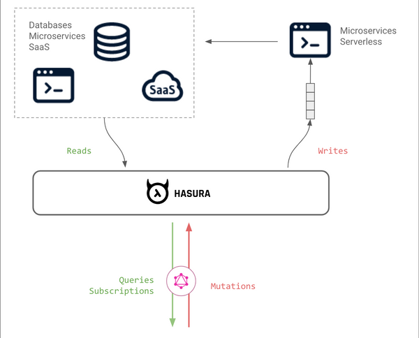 GraphQL & Microservices with Hasura