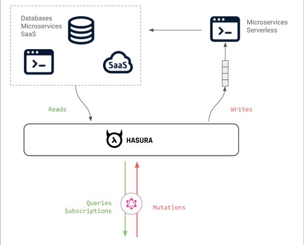 GraphQL & Microservices with Hasura