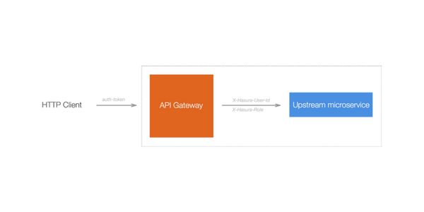 API Gateway with HTTPS for all domains & sub-domains #HasuraPaaS