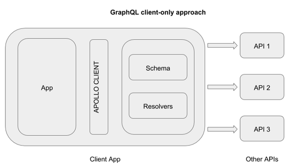 Client-side GraphQL schema resolving and schema-stitching