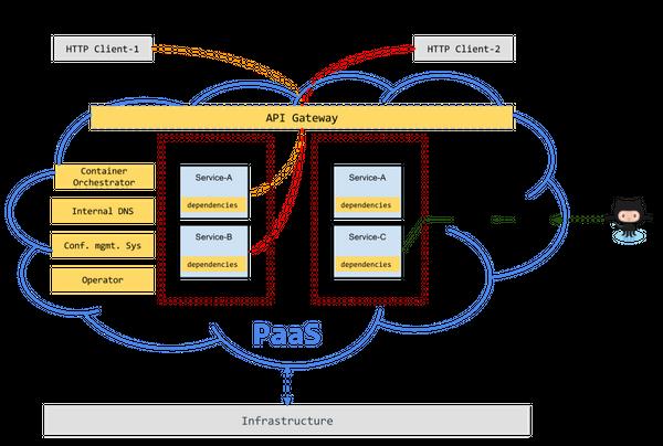 Designing a DIY PaaS (Platform as a Service)
