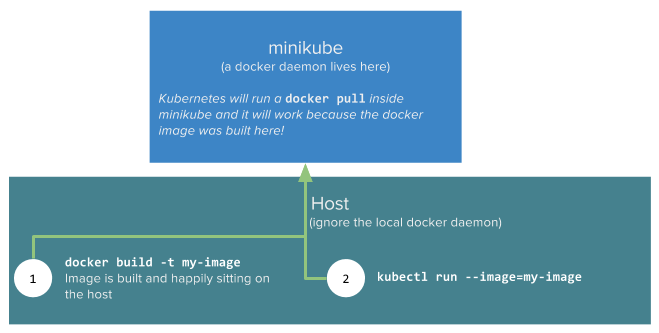 "Using minikube as a ""docker-machine"" to avoid sharing a local-registry"