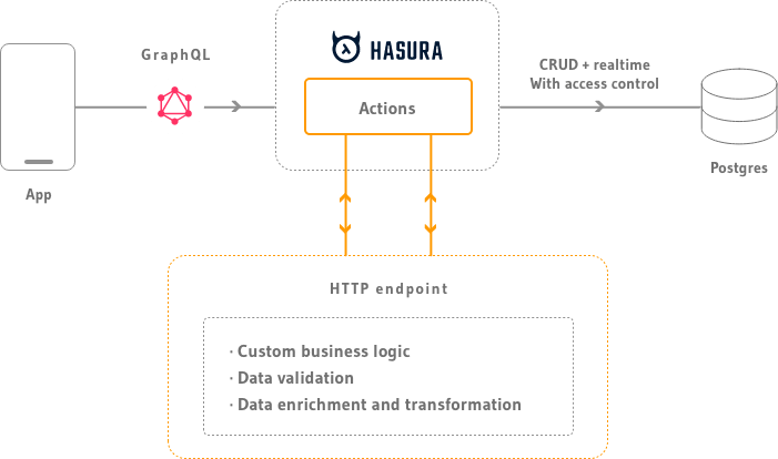 Actions architecture