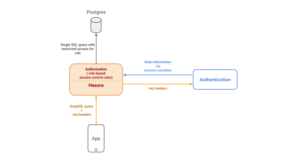 Authentication and authorization with Hasura