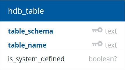 Hasura GraphQL engine metadata schema | Hasura 1 0 documentation
